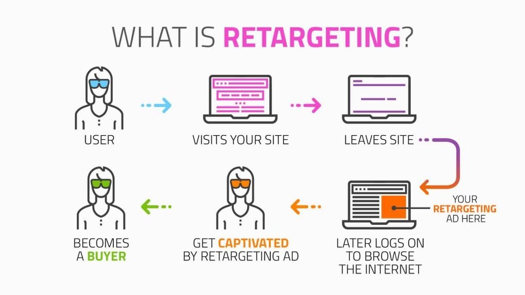 what is retargeting